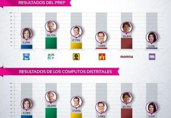 Los resultados de cómputo y recuento de votos marcan una diferencia entre el primero y segundo lugar de 2.78 por ciento. (Milenio)