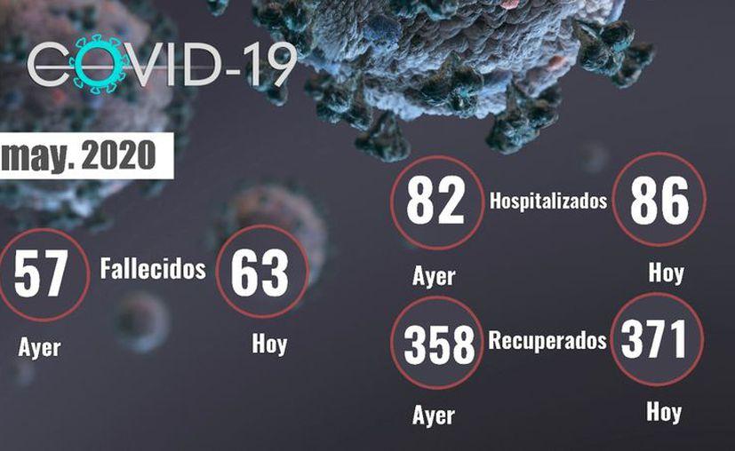 Este jueves se reportó la muerte de 6 personas en la entidad a causa de Covid-19. (Novedades Yucatán)
