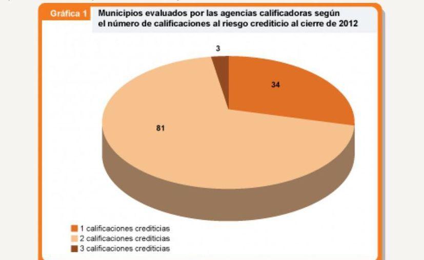 Gráfica de acuerdo a información de Fitch Ratings, HR Ratings, Moodys Investors Service y Standard Poors. (Jesús Tijerina/SIPSE)