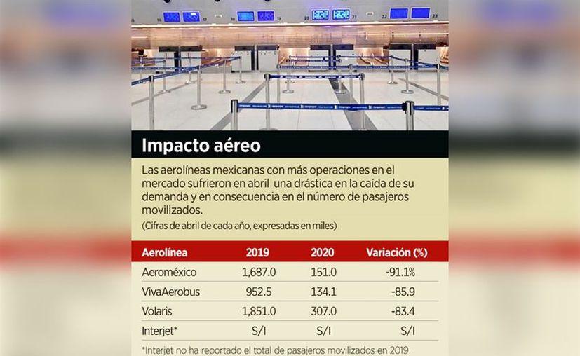 Las aerolíneas se han visto ampliamente afectadas por la crisis sanitaria, y  todavía se espera que la demanda de asientos siga limitada, por lo que es previsible un aumento en el precio de sus tarifas. (Foto: Reforma).