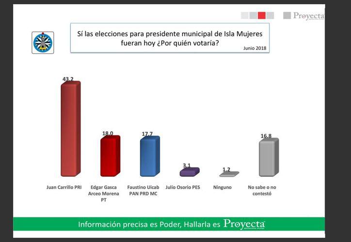 La encuesta fue realizada por la empresa Proyecta. (Redacción/SIPSE)