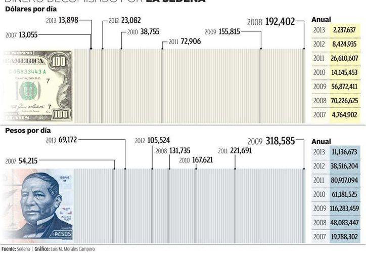 Gráficas sobre dólares y pesos mexicanos confiscados por la Sedena. (Milenio)
