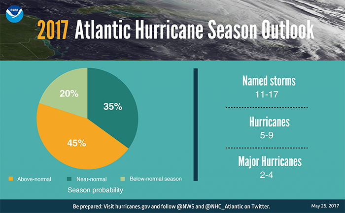 Prevén temporada de huracanes 'anormal'