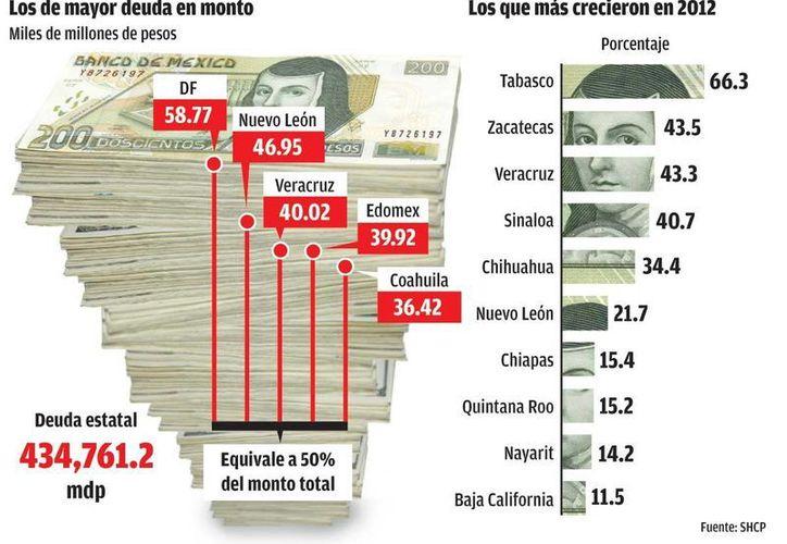 La deuda de los estados se eleva a más de 400 millones de pesos. (Milenio)