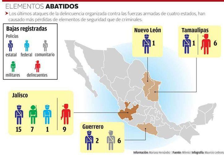 Jalisco se ubica como la entidad más peligrosa para las fuerzas del orden, pues ahí perecieron 23 elementos tan solo entre abril y mayo. (Milenio)