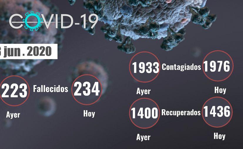 Con el reporte de 11 personas fallecidas este miércoles 3 de junio, se mantiene la alerta por la alta incidencia de contagios de Covid-19 en Yucatán. (Novedades Yucatán)